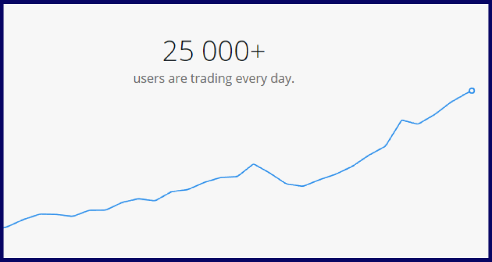 Olymptrade users per day